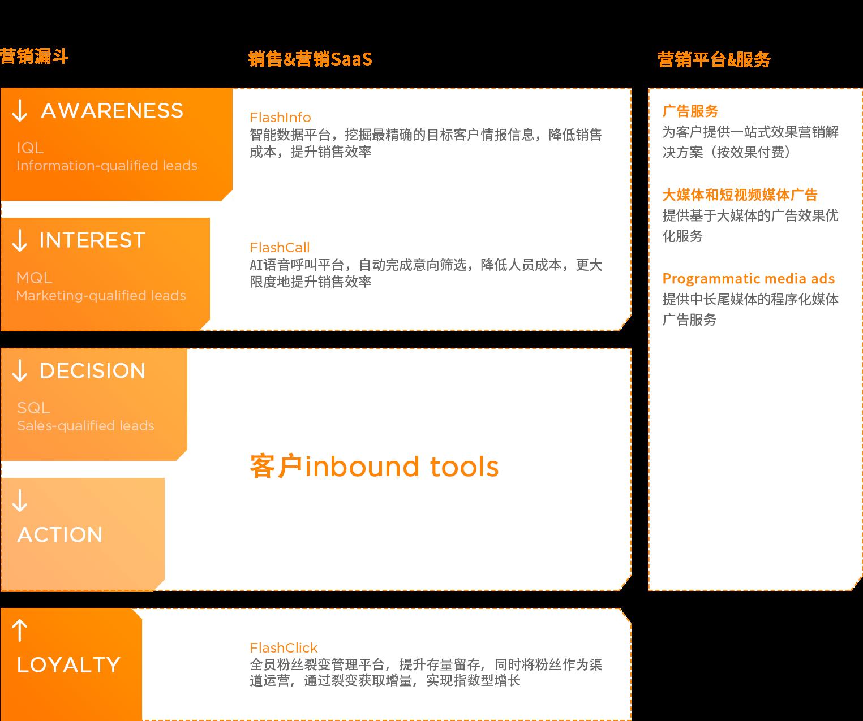 营销生态系统结构图由营销漏斗、销售&营销SaaS、营销平台&服务3部分组成。