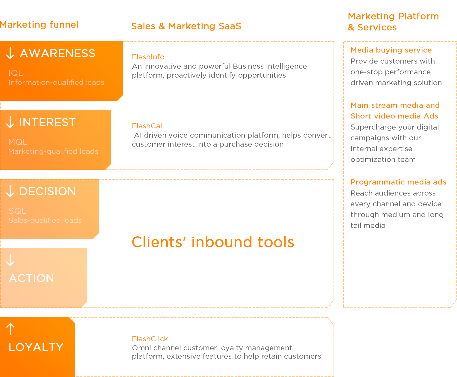 Marketing Ecosystem structure consists with Marketing funnel、Sales & Marketing SaaS, and Marketing Platform & Services 3 parts.
